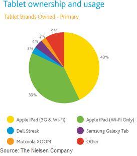 neilsen tablet survey