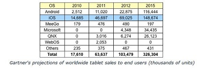 iPad tablet sales chart