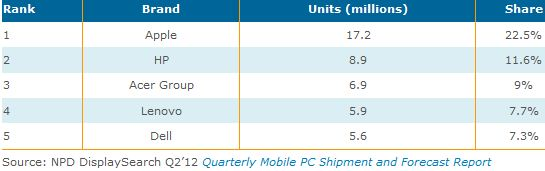 tablet_market_2012