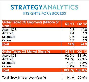 Tablet_market_2012_July
