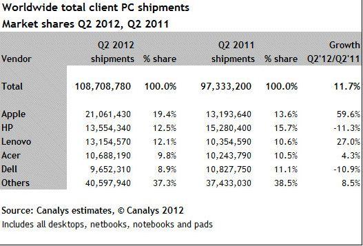 PC_shipments_Q2