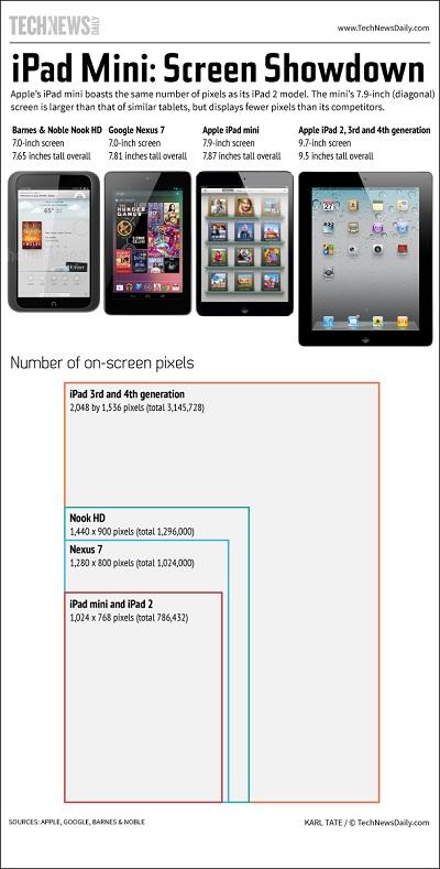 ipad-mini-relative-screen-sizes