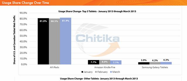 Chitika_March_2013_tablet