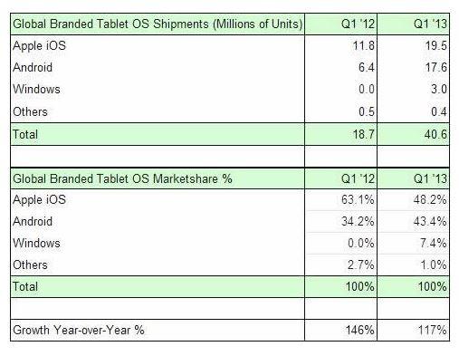 Tablet_shipments_Q1_2013