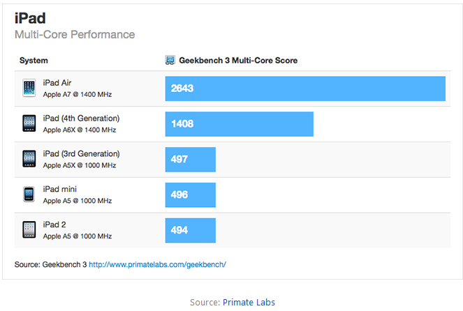 iPad_Air_benchmarks