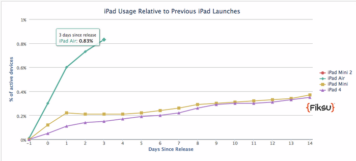 iPad_Air_usage